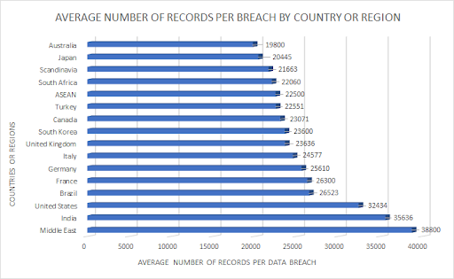 average-number-of-records-per-breach-by-country-or-region