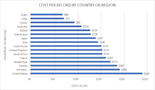 cost-per-record-by-country-or-region
