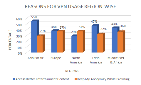 reasons-for-vpn-usage-region-wise