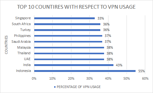 top-10-countries-with-respect-to-vpn-usage
