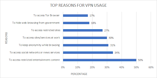 top-reasons-for-vpn-usage