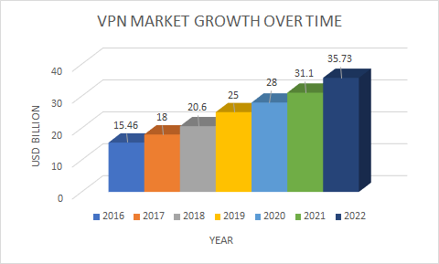 vpn-market-growth-over-time