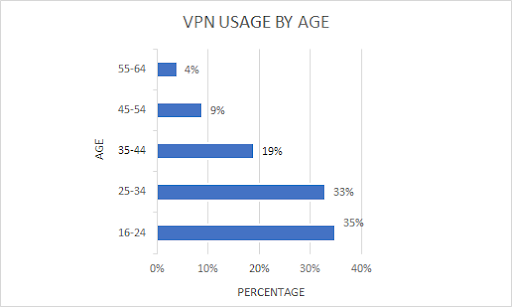 vpn-usage-by-age