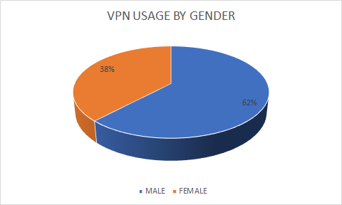vpn-usage-by-gender