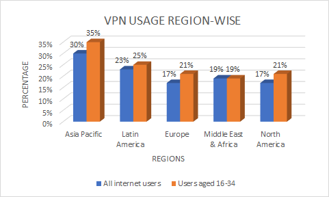 vpn-usage-region-wise